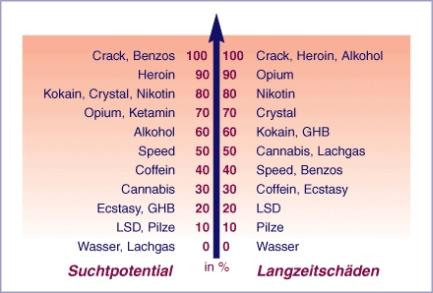 Drogenklassifikation